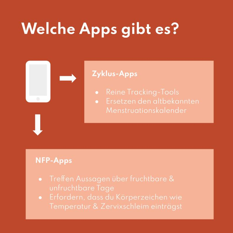 Es gibt Zyklus-Apps, die nicht zur Verhütung geeignet sind und NFP-Apps für Verhütung.
